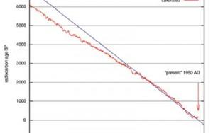 Radiocarbon Revolution